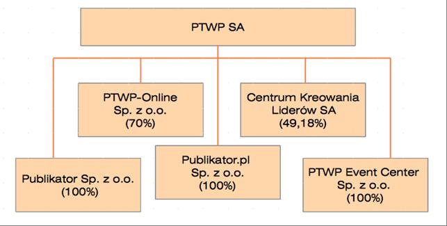 Struktura Grupy PTWP